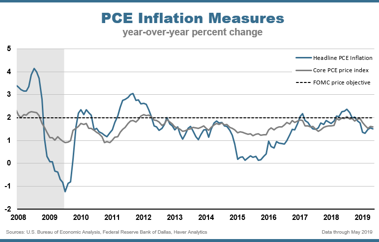 Chart Two: PCE Inflation Measures