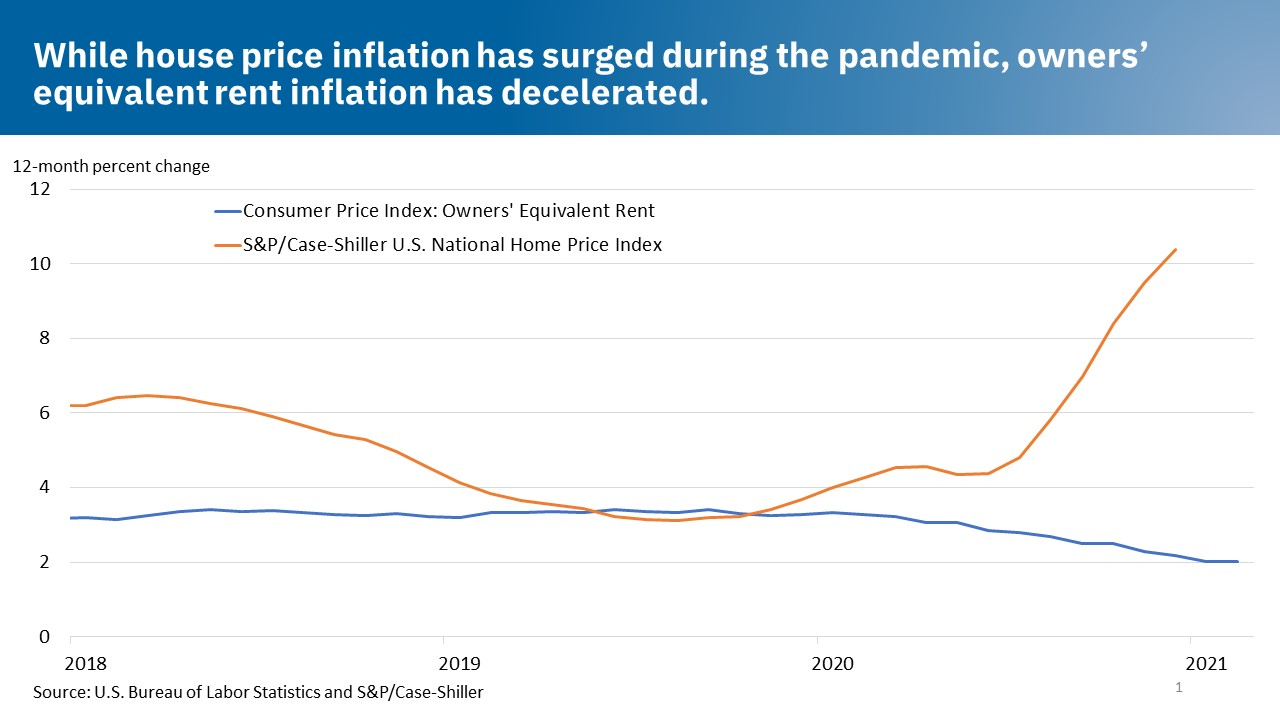 While house price inflation has surged during the pandemic, owners' equivalent rent inflation has decelerated.