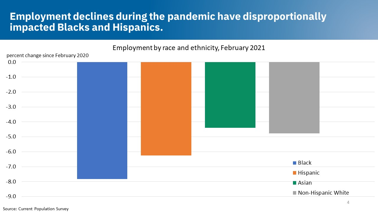 Employment declines during the pandemic have disproportionally impacted Blacks and Hispanics.