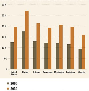 Chart: Percentage of population age 65 & older in 2000 & 2030