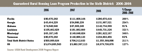 guaranteed rural housing loan program production in the 6th District 2006-2008 table