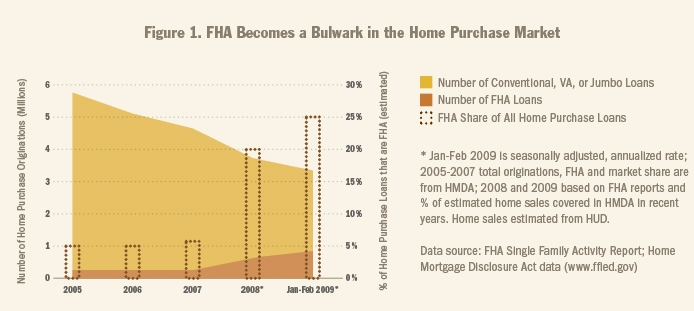 FHA becomes bulwark in home purchase market chart