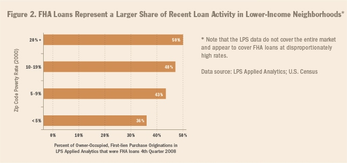 FHA loans represent a larger share of recent loan activity in lower-income neighborhoods chart