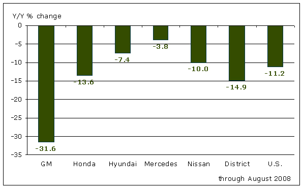 District-Assembled and National Vehicle Sales Growth 2006-07