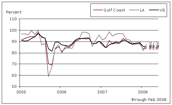 Gulf Coast and National Refinery Utilization