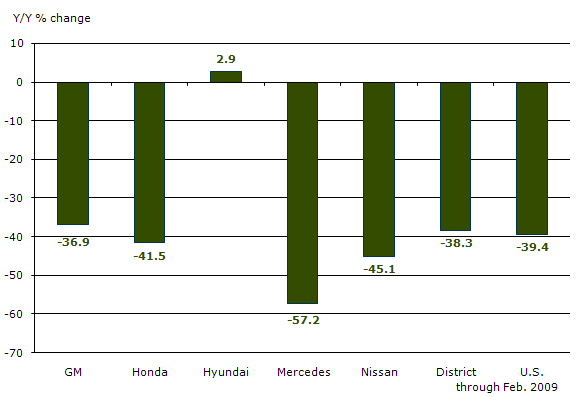 District-Assembled and National Vehicle Sales Growth 2008-09