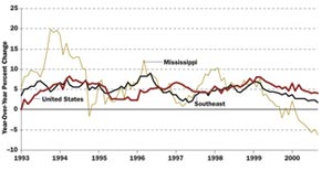 Mississippi Construction Employment