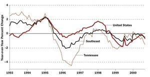 Tennessee Manufacturing Employment