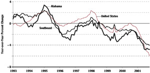 Alabama Manufacturing Employment Chart