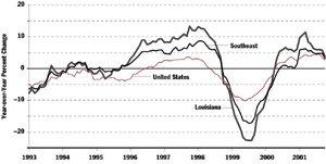 Louisiana Mining Employment Chart