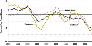 Tennessee Manufacturing Employment Chart