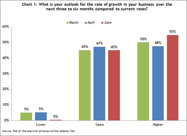 Chart 1 Outlook for growth rate of business 3 to 6 months