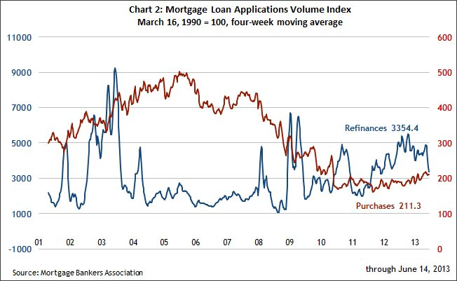 Chart 2 Mortgage loan applications