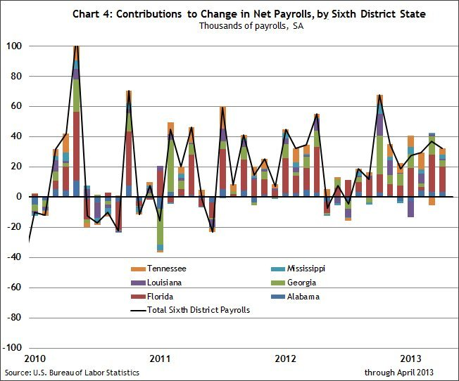 Chart 4 Contributions to change in net payrolls by Sixth District state