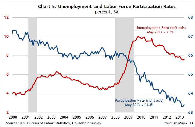 Chart 5 Unemployment and labor force participation rates