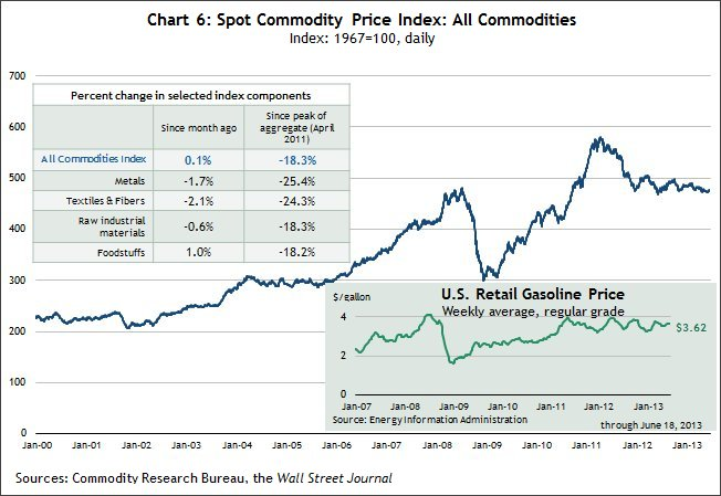 Chart 6 Spot CPI: all commodities