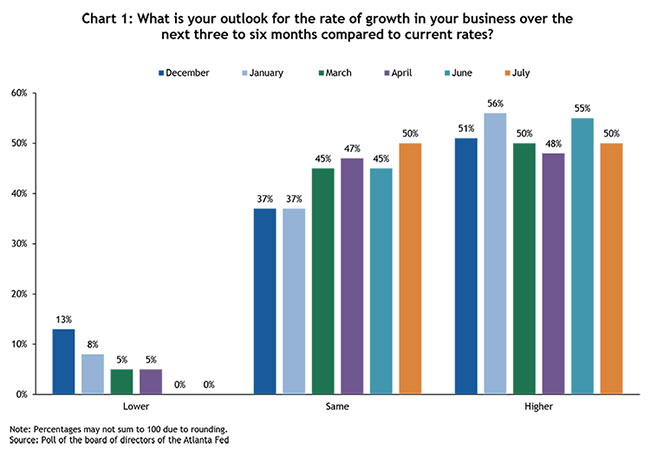 Chart 1: What is your outlook for the rate of growth in your business over the next three to six months compared to current rates?