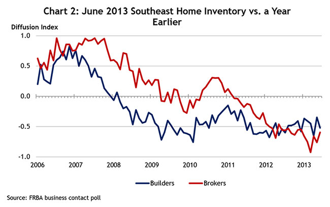 Chart 2: June 2013 Southeast Home Inventory vs. a Year Earlier