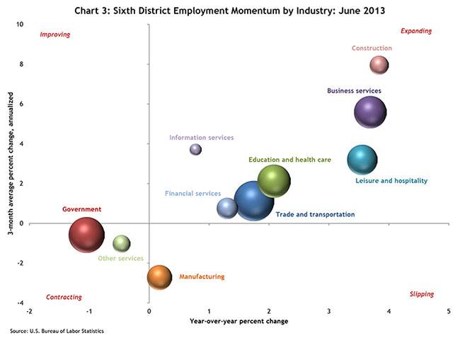 Chart 3: Sixth District Employment Momentum by Industry: June 2013