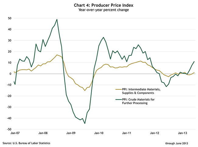Chart 4: Producer Price Index