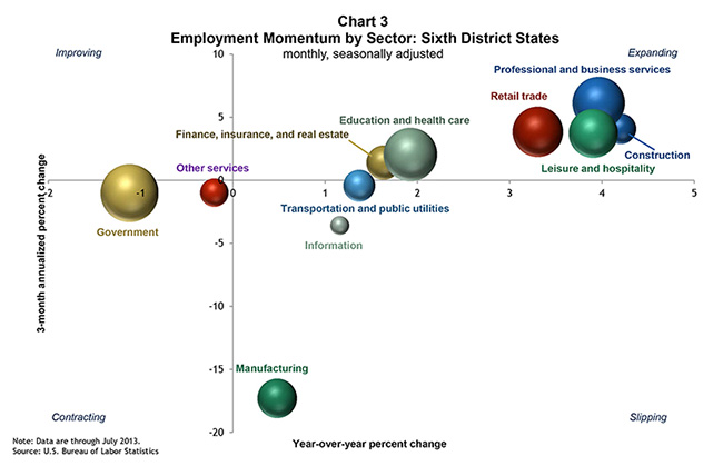 Chart 3: Employment Momentum by Sector: Sixth District States