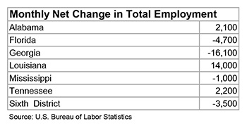 Table 1: Monthly Net Change in Total Employment