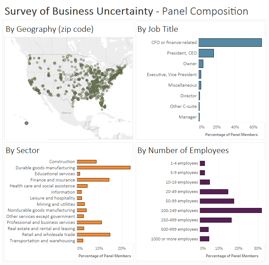 geographic distribution of Survey of Business Uncertainty contributors and panelists