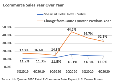 chart 01 of 01: EcommerceSales Year over Year
