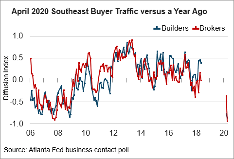 chart 02: April 2020 SE Buyer Traffic versus Year Ago
