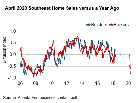 Chart 01: April 2020 SE Home Sales versus Year Ago