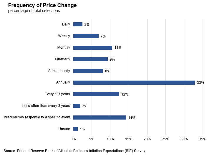 Business Inflation Expectations - March 2019 - Chart 2: Frequency of Price Change