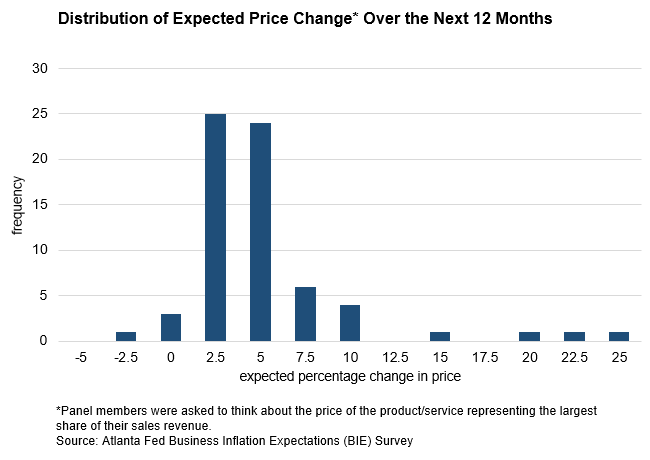 Business Inflation Expectations - February 2019 - Chart: Year-ahead Expected Price Change