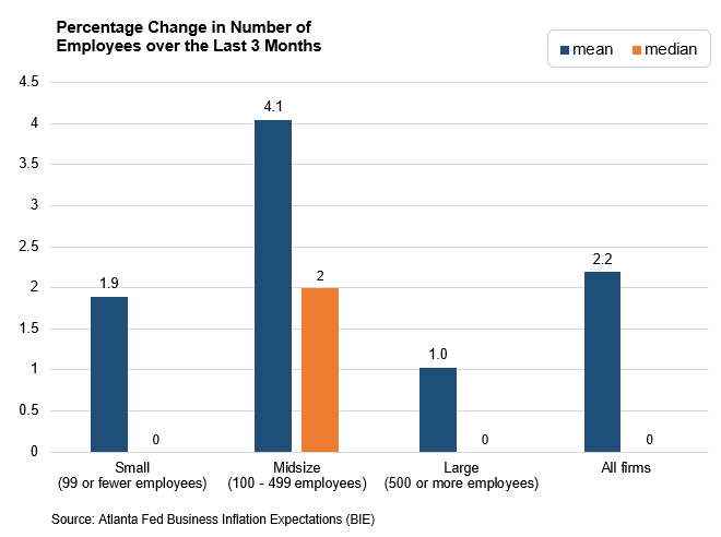 Business Inflation Expectations - April 2019 - Special Question Chart 3: Percentage Change in Number of  Employees over the Last 3 Months