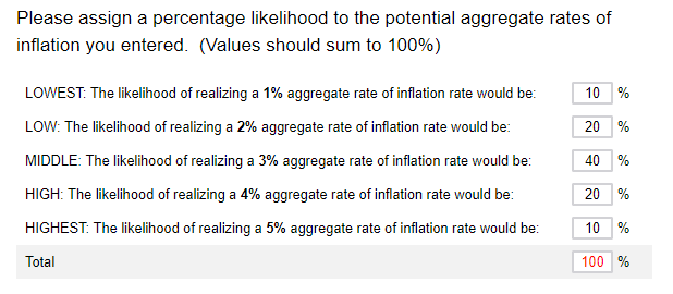 Business Inflation Expectations - January 2019 - Question 2: Percentage Likelihood to the potential aggregate rates