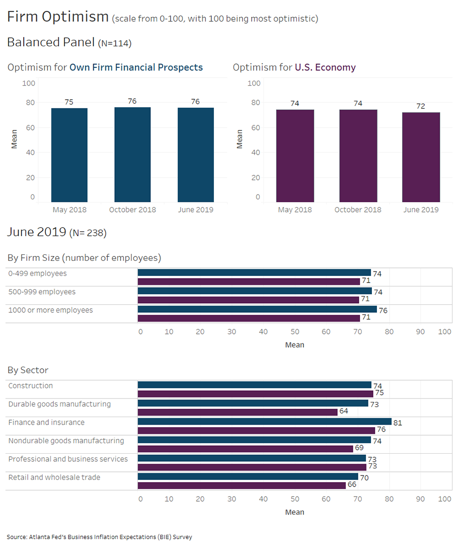 Business Inflation Expectations - June 2019 - Special Question Charts: Firm Optimism