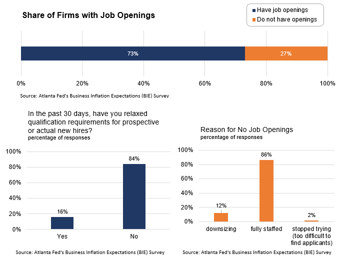 Business Inflation Expectations - May 2019 - Special Question Charts: Job Openings