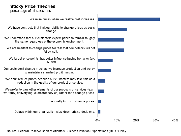 Business Inflation Expectations - March 2019 - Chart 1: Sticky Price Theories