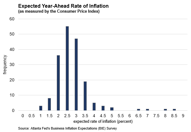 Business Inflation Expectations - January 2019 - Chart: Expected Year-Ahead Rate of Inflation
