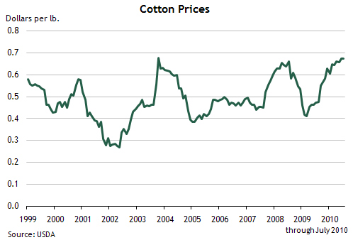 Cotton Prices