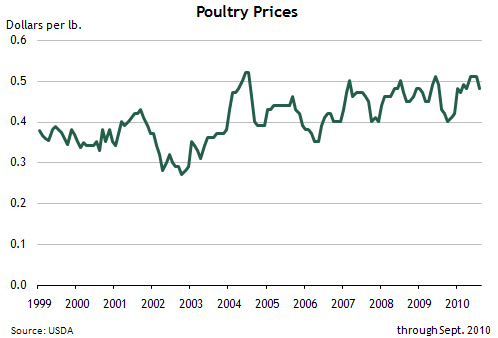 Poulty Prices