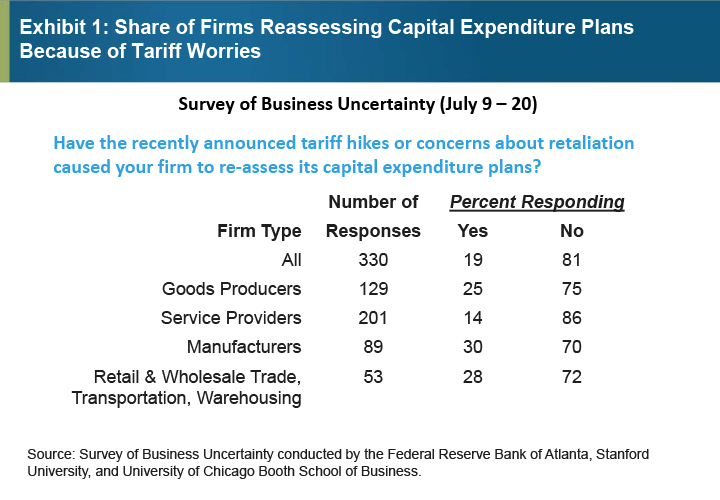 Exhibit 1: Share of Firms Reassessing Capital Expenditure Plans Because of Tariff Worries