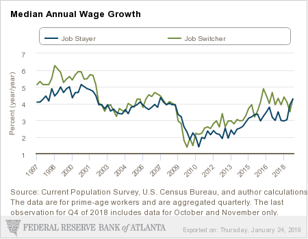 Median Annual Wage Growth